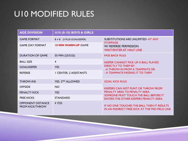 U10 MODIFIED RULES