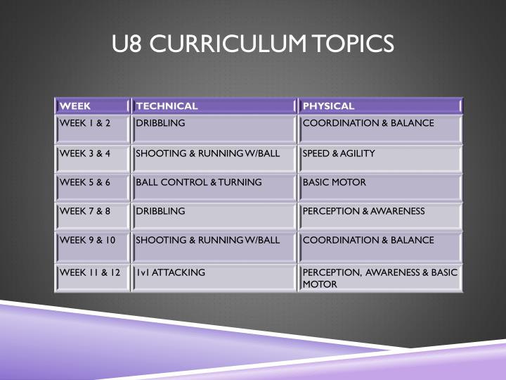 U8 CURRICULUM TOPICS