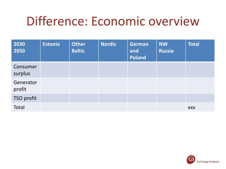 Difference: Economic overview