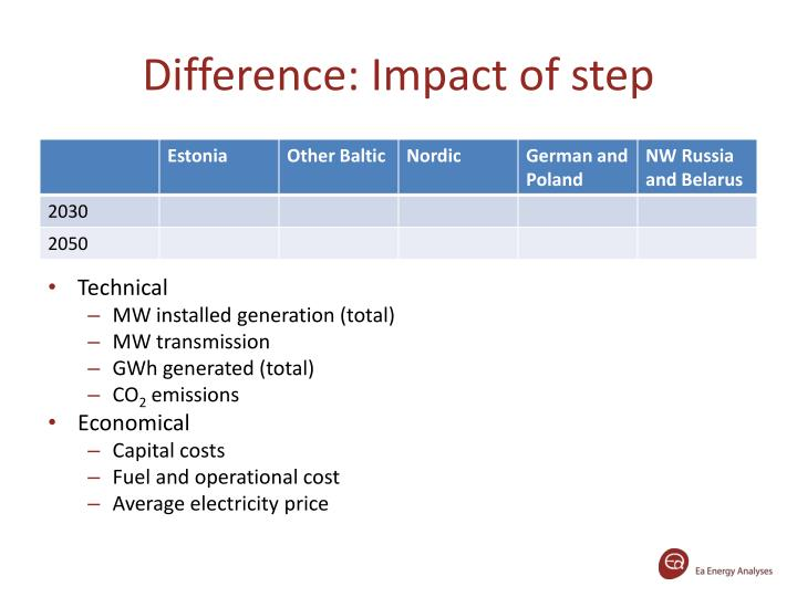 Difference: Impact of step