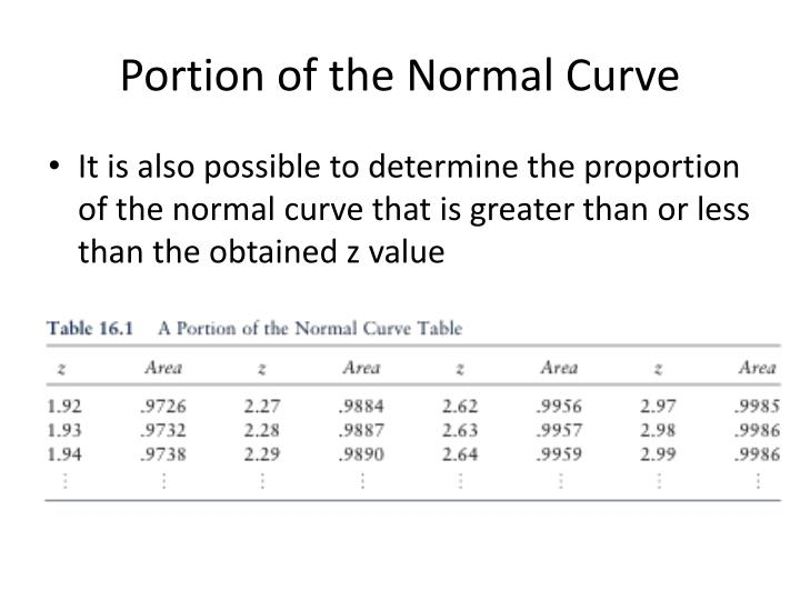 Portion of the normal curve