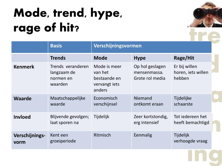 Mode, trend, hype,