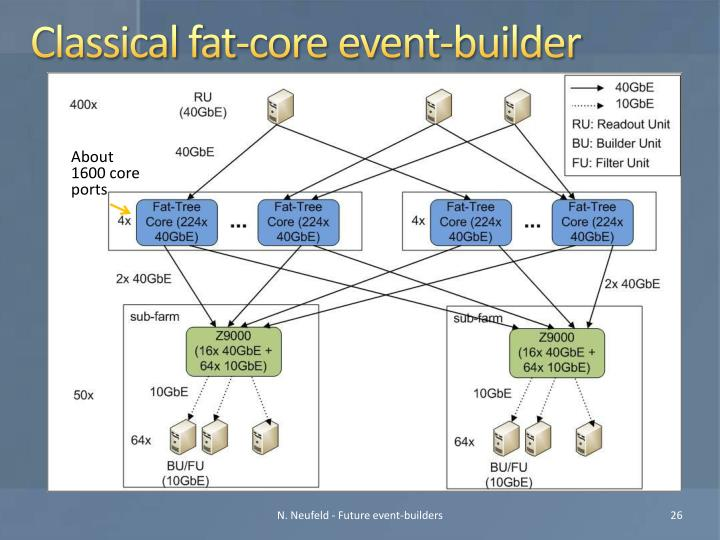 Classical fat-core event-builder