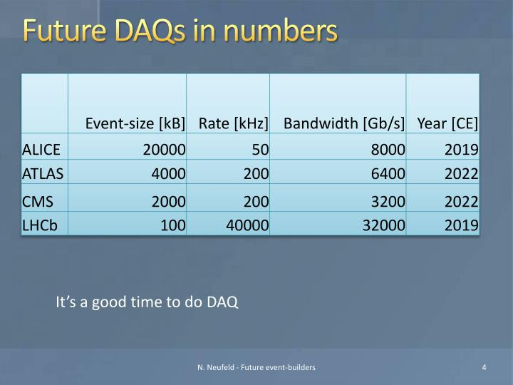Future DAQs in numbers