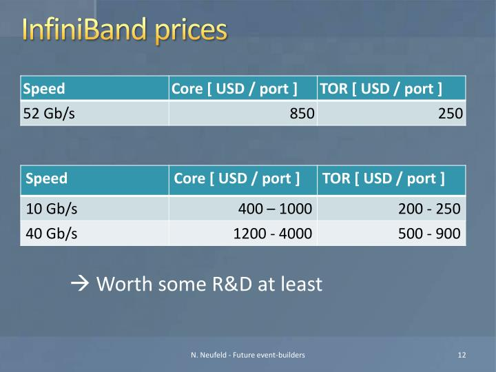 InfiniBand prices