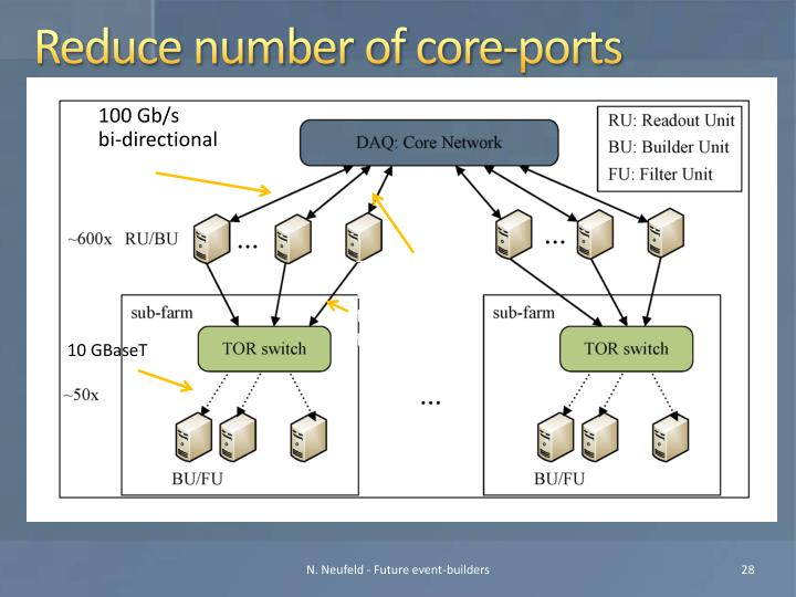 Reduce number of core-ports