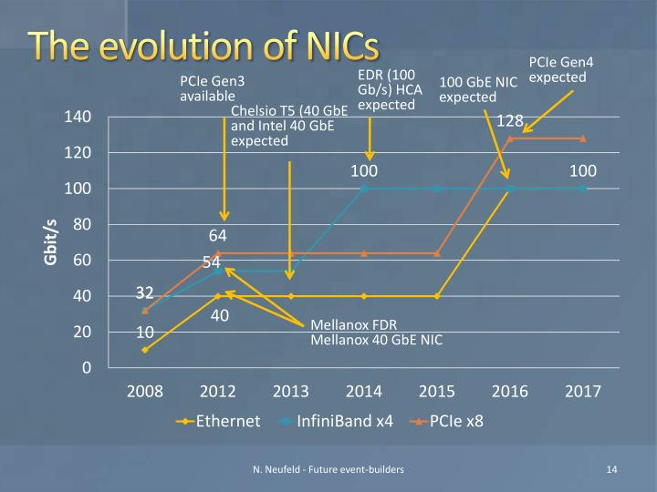 The evolution of NICs