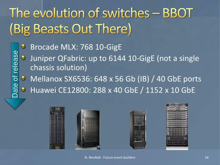 The evolution of switches – BBOT