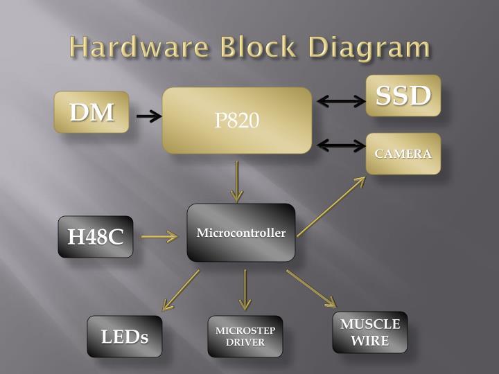 Hardware Block Diagram