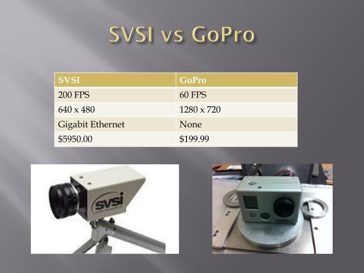 SVSI vs GoPro