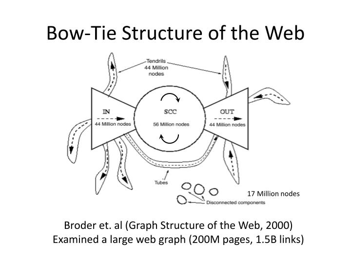 Bow-Tie Structure of the Web