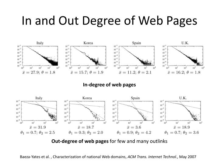 In and Out Degree of Web Pages