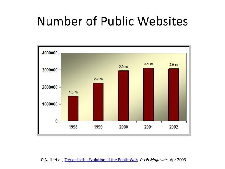 Number of Public Websites