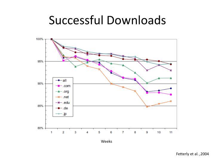 Successful Downloads