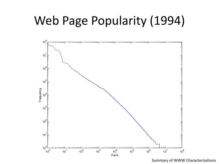 Web page popularity 1994