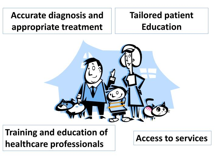 Tailored patient Education