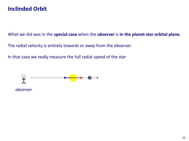 Inclinded Orbit