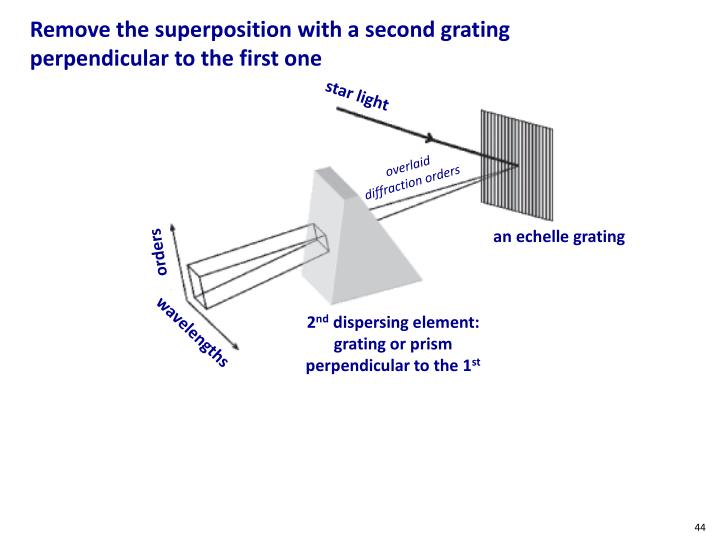 Remove the superposition with a second grating