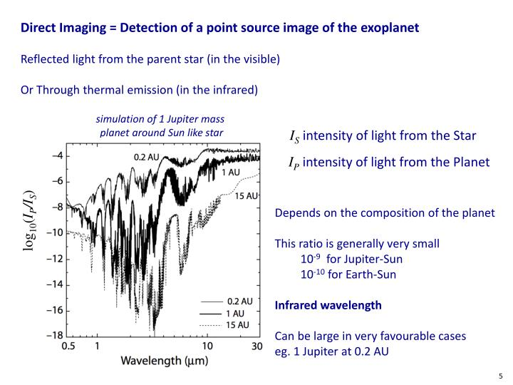 Direct Imaging = Detection of a point source image of the exoplanet
