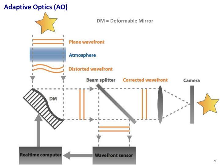 Adaptive Optics (AO)