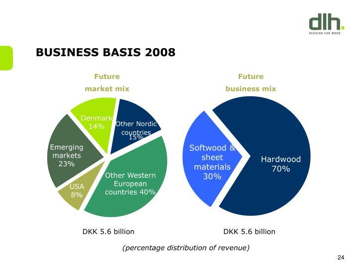 BUSINESS BASIS 2008
