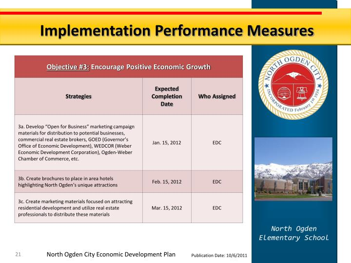 Implementation Performance Measures
