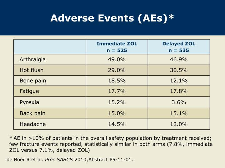 Adverse Events (AEs)*