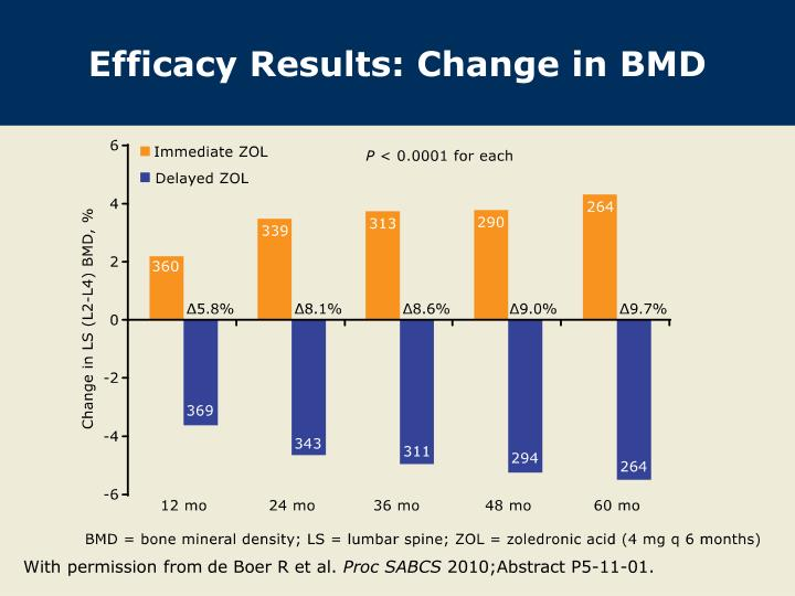 Efficacy Results: Change in BMD