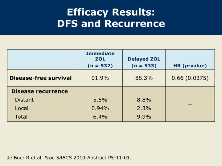 Efficacy Results: