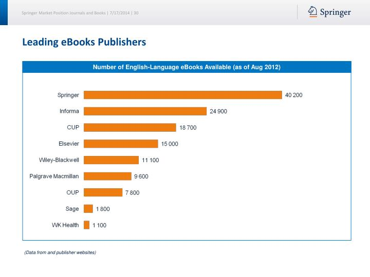 Number of English-Language eBooks Available (as of Aug 2012)