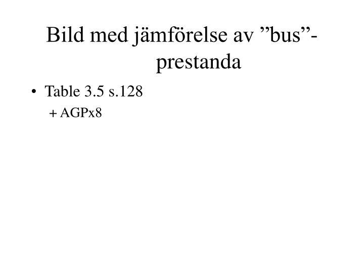 """Bild med jämförelse av """"bus""""-prestanda"""