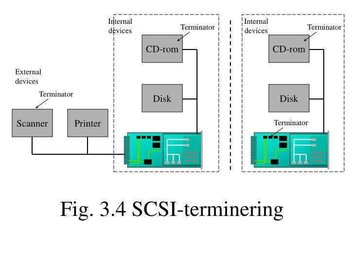 Fig. 3.4 SCSI-terminering