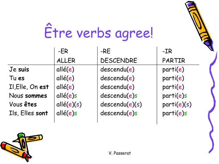 Être verbs agree!