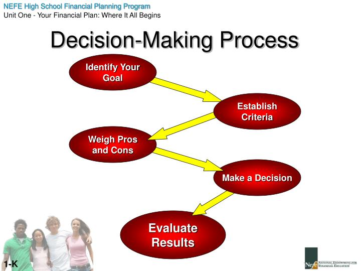 Decision-Making Process