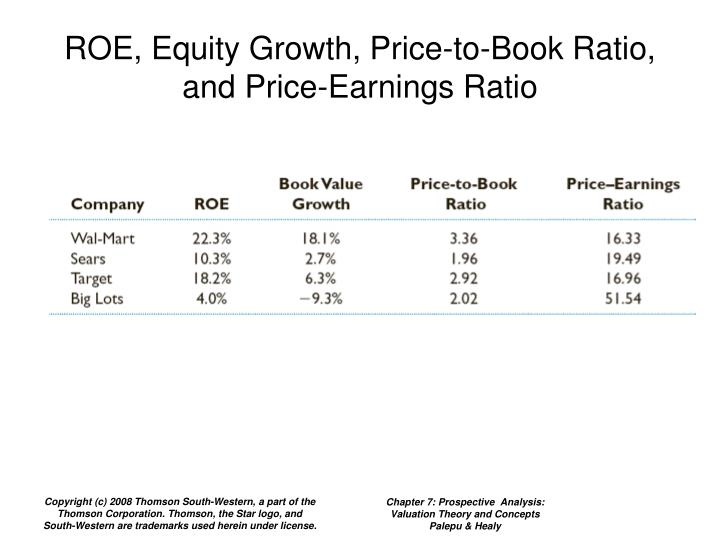 ROE, Equity Growth, Price-to-Book Ratio, and Price-Earnings Ratio