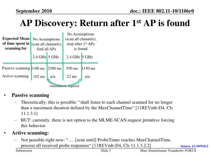 AP Discovery: Return after 1