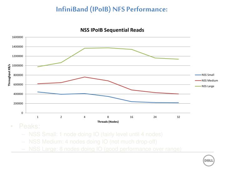 InfiniBand (IPoIB) NFS Performance: