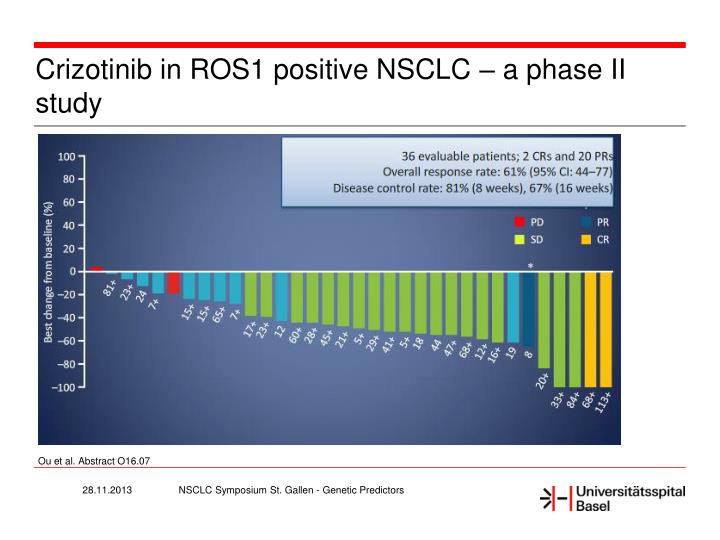 Crizotinib in ROS1 positive NSCLC – a
