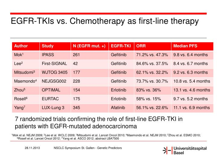 EGFR-TKIs vs. Chemotherapy as first-line therapy