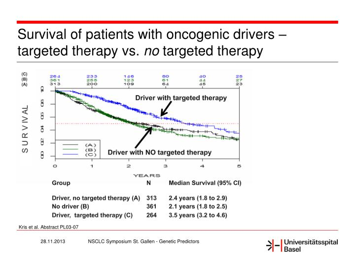 Survival of patients with oncogenic drivers targeted therapy vs no targeted therapy