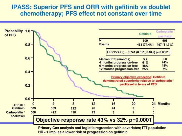 IPASS: Superior PFS and ORR with gefitinib vs doublet chemotherapy; PFS effect not constant over time