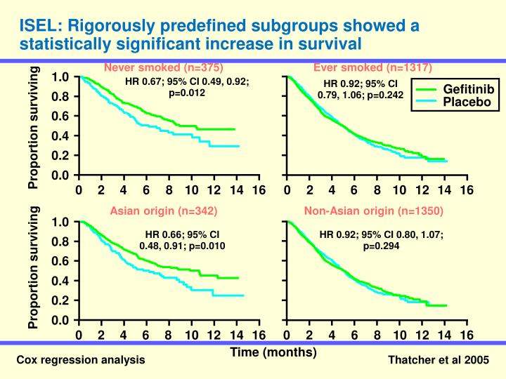 ISEL: Rigorously predefined subgroups showed a statistically significant increase in survival
