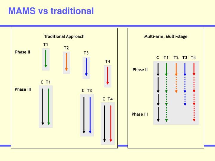 MAMS vs traditional