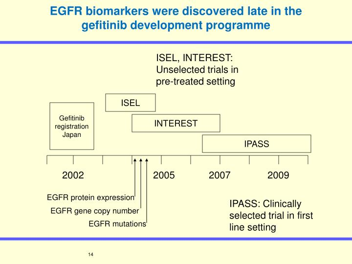 EGFR biomarkers were discovered late in the gefitinib development programme