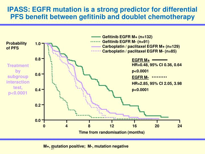 IPASS: EGFR mutation is a strong predictor for differential PFS benefit between gefitinib and doublet chemotherapy