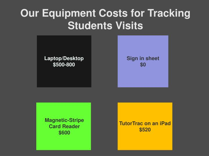 Our Equipment Costs