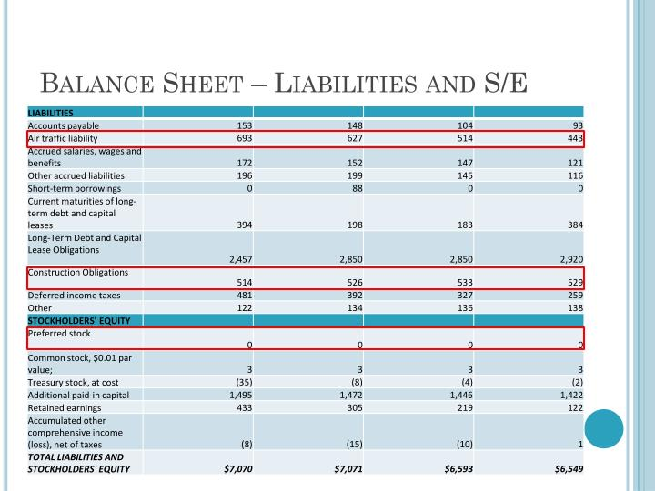 Balance Sheet – Liabilities and S/E