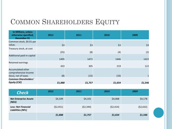 Common Shareholders Equity