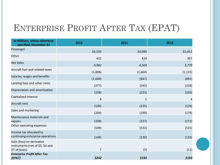 Enterprise Profit After Tax (EPAT)
