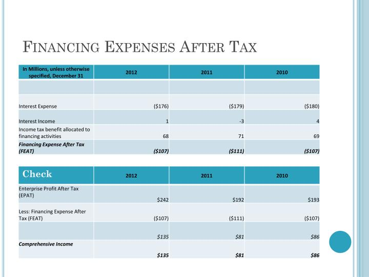 Financing Expenses After Tax